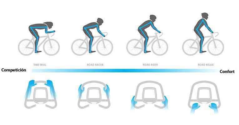 En función de la posición sobre el manillar de la bicicleta estática mejorarás el rendimiento